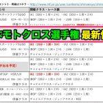 モトゴシップ|「決勝3レース制も」2020 全日本モトクロス選手権 最新情報
